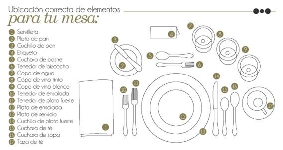 Colocacion cubiertos mesa elegant colocacin de los for Colocacion de los cubiertos en una mesa