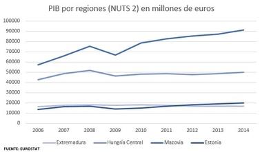 ¿Es Extremadura una de las regiones más pobres de Europa?